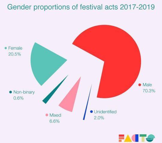 female:pressure Studie: Geschlechterverteilung auf Elektro-Festivals